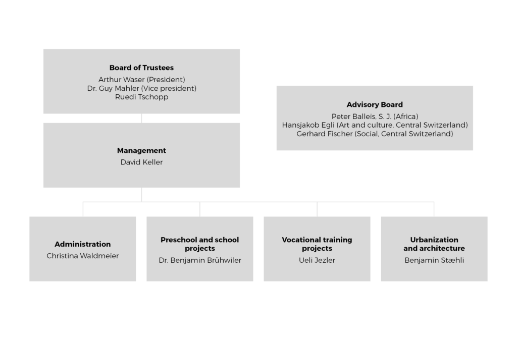 Organization Chart Arthur Waser Foundation